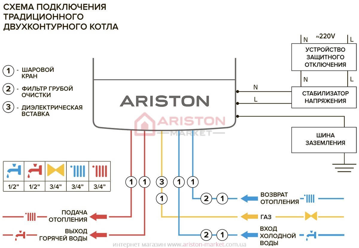 Ariston Cares X 24 FF NG монтаж, схема, креслення